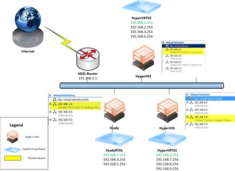 hyper v visio my home test lab part 2 managing cloud and datacenter
