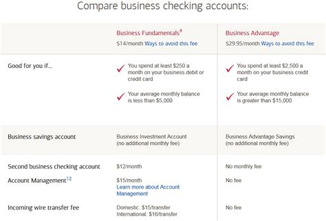 no fee bank accounts small business checking account no fees images usseek