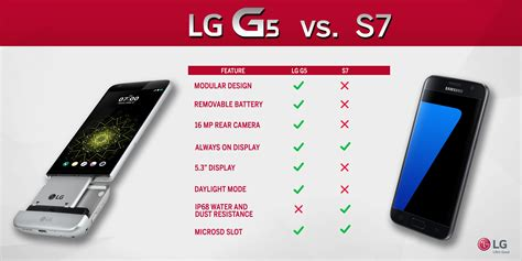 lg does a comparison of the g5 and samsung galaxy s7 talkandroid