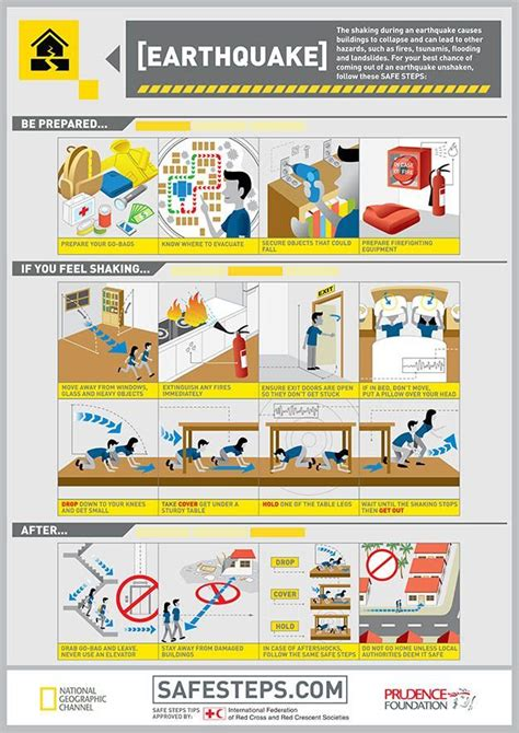 earthquake hazards earthquake survival tips more natural disasters and