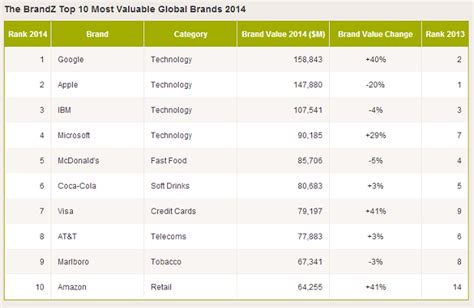 most popular teen brands 2014 google replaces apple to become most valuable global brand