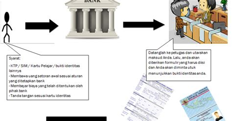 xi ipa 5 cara membuat sim c xi ipa 5 cara membuat rekening tabungan di bank