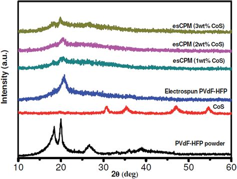 xrd pattern of pvdf fig 3 xrd patterns of pvdf hfp powder cos and escpm with