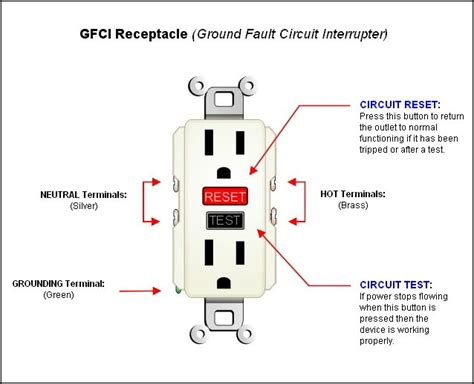 gfci circuit breaker wiring diagram gfci get free image