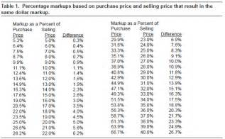 setting your price ag decision maker