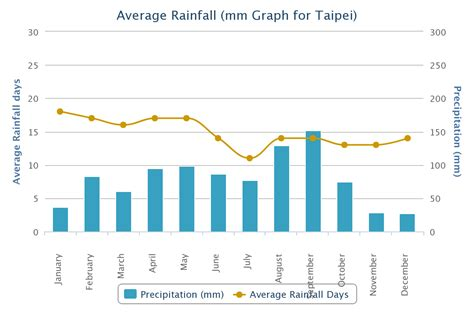 weather in china during new year taiwan weather during new year 28 images taipei taiwan