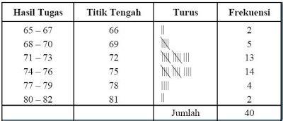 statistika tabel distribusi frekuensi statistika contoh tabel distribusi frekuensi