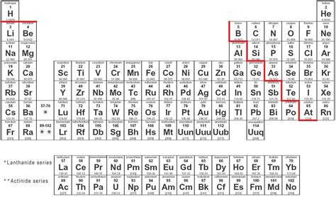pt 4 the periodic table stairway to a