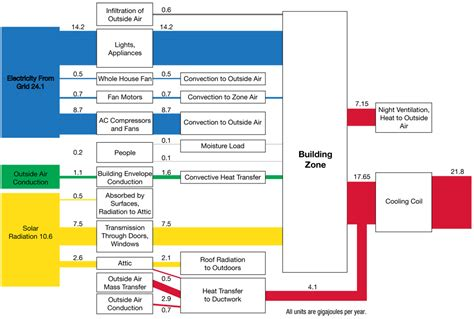 diagram of energy flow energy flow diagram home power magazine