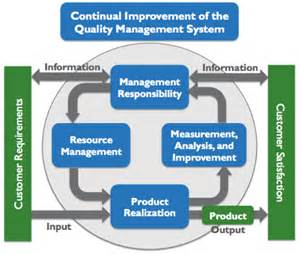 generating value by implementing a quality management