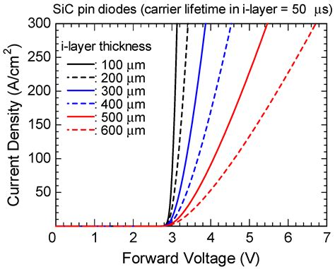 pin diode forward voltage drop energies free text promise and challenges of high voltage sic bipolar power devices html