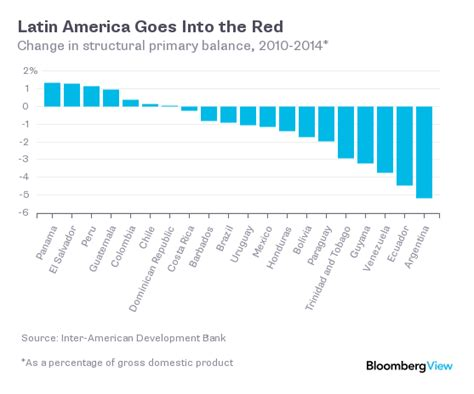 Ik Lainna Overall america has a growth problem bloomberg view