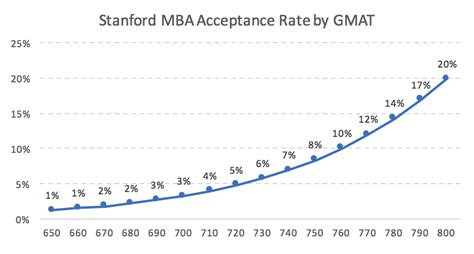 Business School Mba Acceptance Rate stanford mba acceptance rate analysis mba data guru