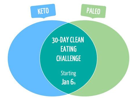 Detox Challenge Paleo by The Ketodiet 30 Day Clean Challenge Quot My