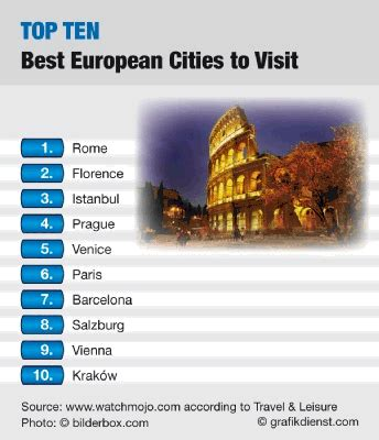 these are the 16 best european cities for good cheap entertainment live top 10 best european cities to visit