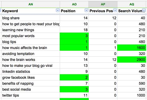 How To Complete A Spreadsheet by A Complete Content Audit And Spreadsheet Template