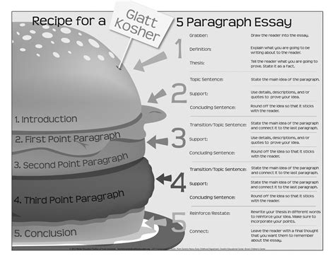 How To Make A 5 Paragraph Essay by 5 Paragraph Essay Structure Poster Search Useful For Teachers