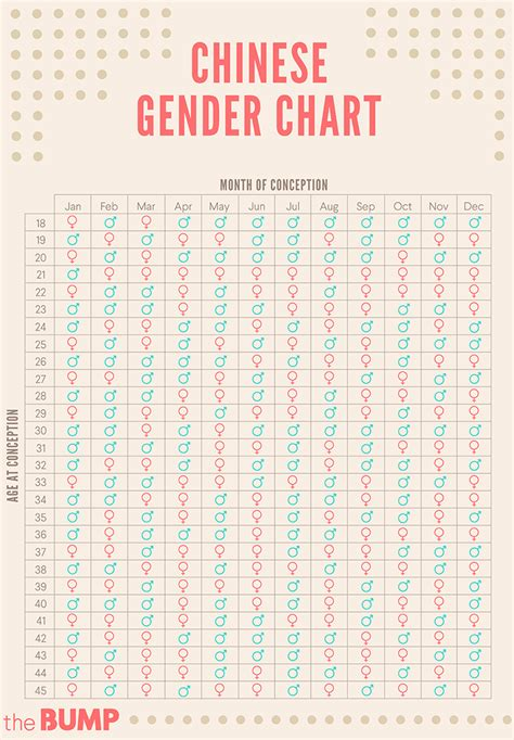 Calendar Gender Gender Predictor Chart