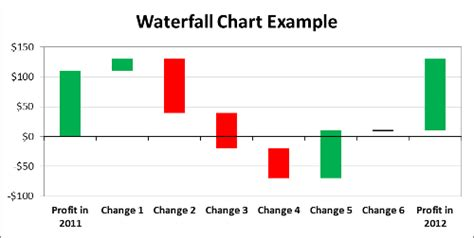 waterfall chart template download with instructions