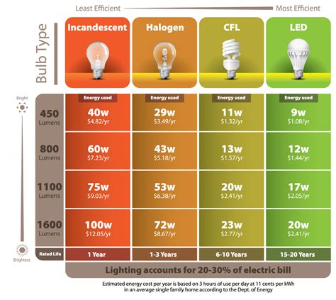 do led light bulbs save energy do they really save you led