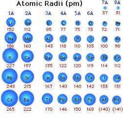 period5robertschemistry 1 atomic size