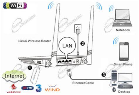 il router wireless 4g tenda 200 per la chiavetta 200