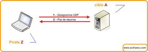 udp scan les scanner de ports tcp et udp frameip