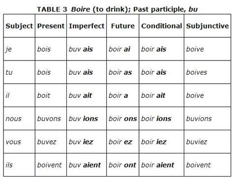 french past tense pattern irregular verbs