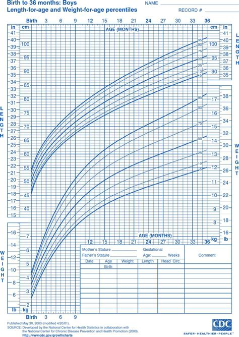 Cdc Growth Chart 9 Free Documents In Pdf ~ Cdc Growth Chart Template