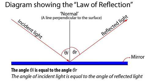 diagram define definition specular reflection photokonnexion