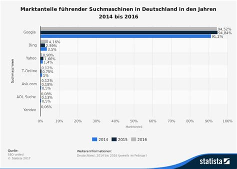 häuser in deutschland suchmaschine microsoft belohnt deutsche user f 252 r nutzung