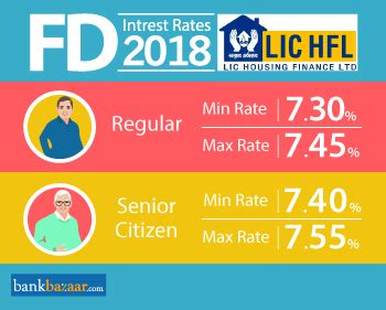 lic housing loan rate of interest lic housing finance fd rates 02 jun 2018 and calculator