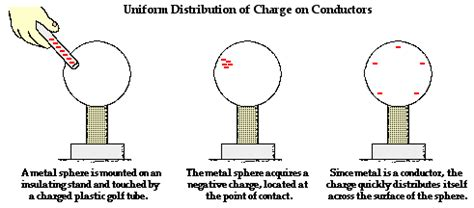 how do electrical conductors work anzaiwikilog unit4 anzaim