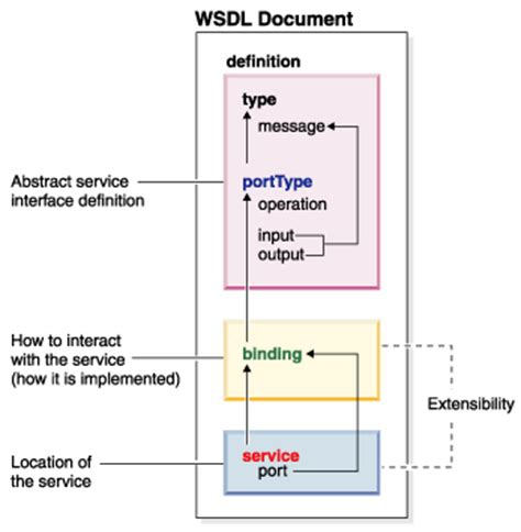 wsdl binding describe how wsdl enables one to separate the description