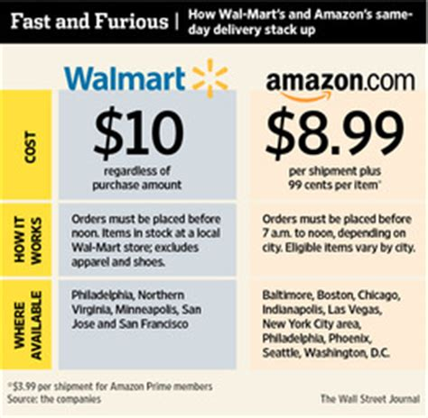 Can I Use Amazon Gift Card At Walmart - enlarge