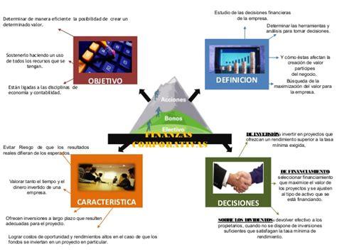 finanzas corporativas finanzas corporativas mapa finanzas corporativas