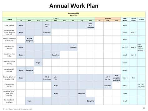 annual work plan company abc