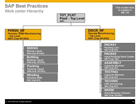 design for manufacturing best practices logistics master data design manufacturing sap best