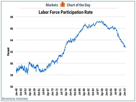american job rate 2014 labor force participation rate september 2014 business