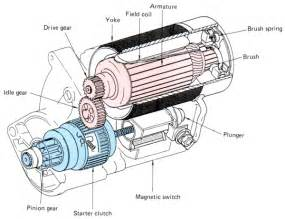 Electric Car Motor Diagram Electrical 4841 Week 3