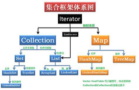 java集合框架 set与map hashset与hashmap treeset与treemap csdn博客