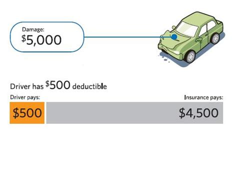 Insurance Made Easy: Deductibles and Coverage limits in