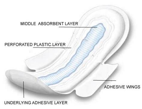 how to a to on pad what are sanitary pads types