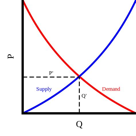Supply And Demand by File Supply And Demand Svg Wikimedia Commons