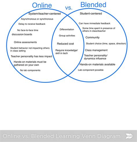 venn diagram app vs blended vs to venn diagram christine