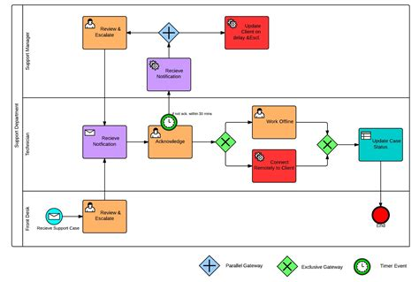 bpmn process flow diagram why use bpmn flowcharts mcftech