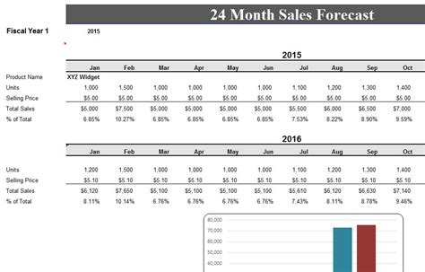 24 month sales record forecast my excel templates