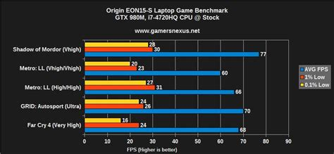 gaming bench origin eon15 s thin gaming laptop review 980m i7