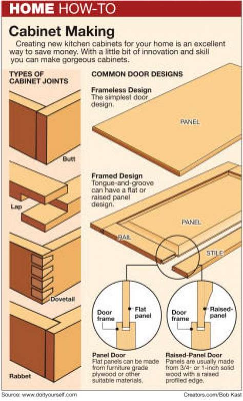 design competition for innovative wood joint system cabinets strength based on proper wood joints houston