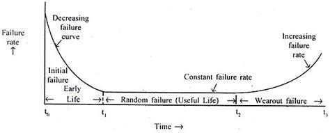 bathtub curves bathtub curve help for reliability management homework